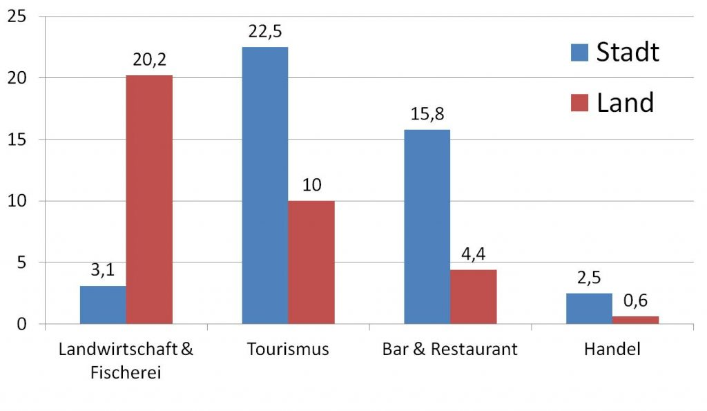 Verteilung der Backpackers-Jobs nach Branchen und Regionen